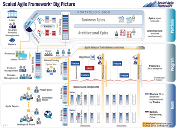 Addressing Enterprise Complexity with the Scaled Agile Framework ...