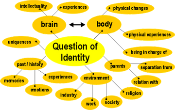 a definition and discussion of identity What is a cultural identity a definition of cultural identity the definition of cultural identity we'd love to hear from you, so please join in the discussion in the comments section related posts understanding self concept.