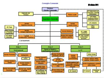 Organizzazione e struttura di parlamento 5 stelle for Struttura del parlamento